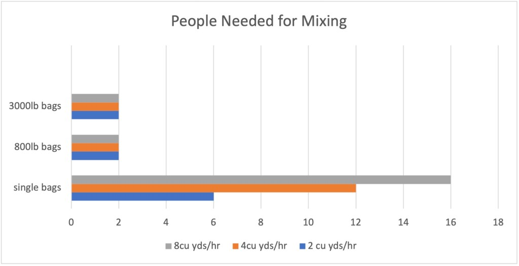 Get the Best Results and More Profit by Selecting the Right Mixing Method | People Needed for Grout Mixing