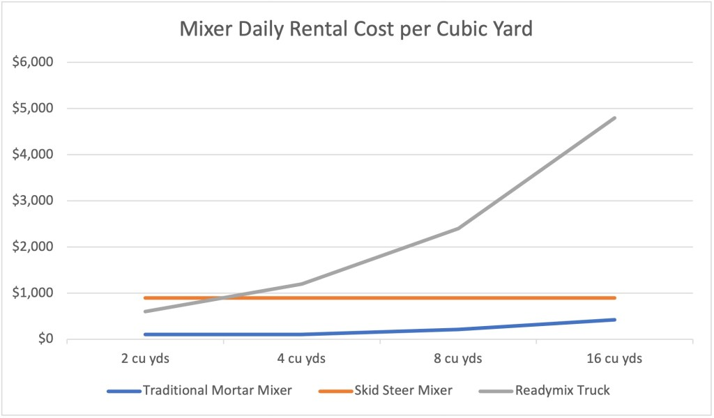 Get the Best Results and More Profit by Selecting the Right Mixing Method | Mixer Daily Rental Cost per Cubic Yard