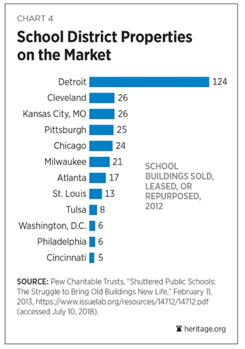 School District Properties on the Market