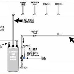 Grundfos Booster Pump Wiring Diagram Vw Golf Coil Water Saver: Recirculating Eliminates Waste