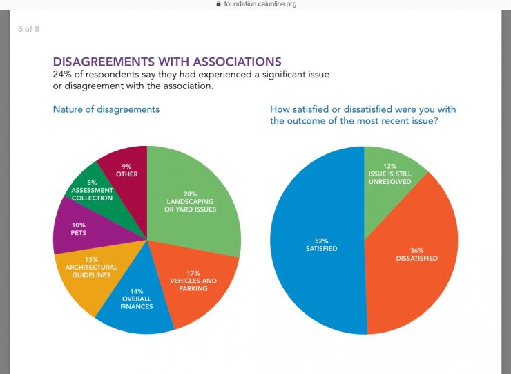 CAI survey most HOA disputes pie chart