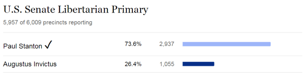 Results from the Orlando Sentinel