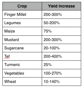 SCI Yield Increases Reported