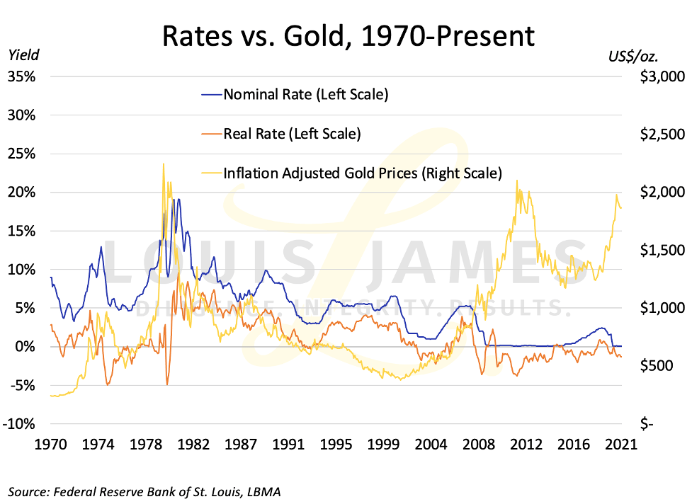 Rates vs Gold 1970 - 2021