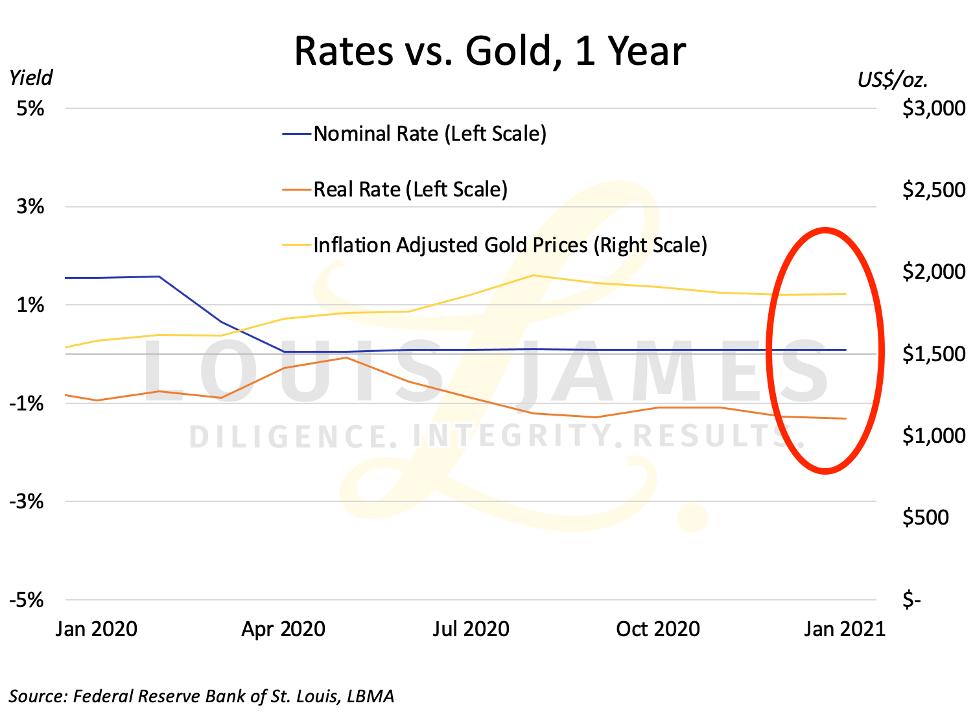 Rates vs Gold 2020 - 2021