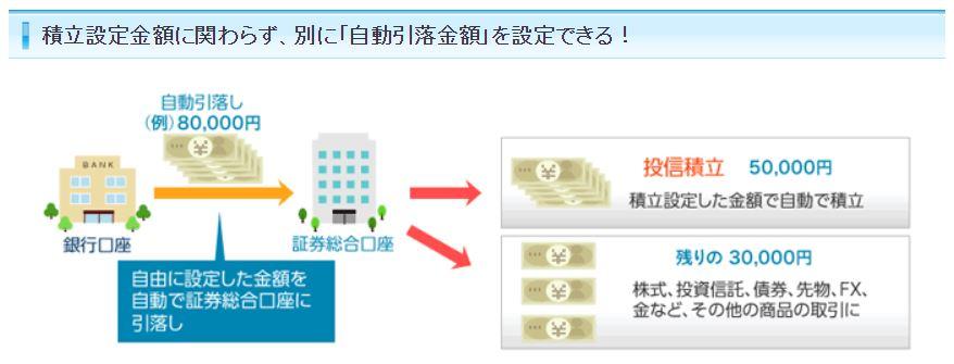 SBI_銀行引落サービス