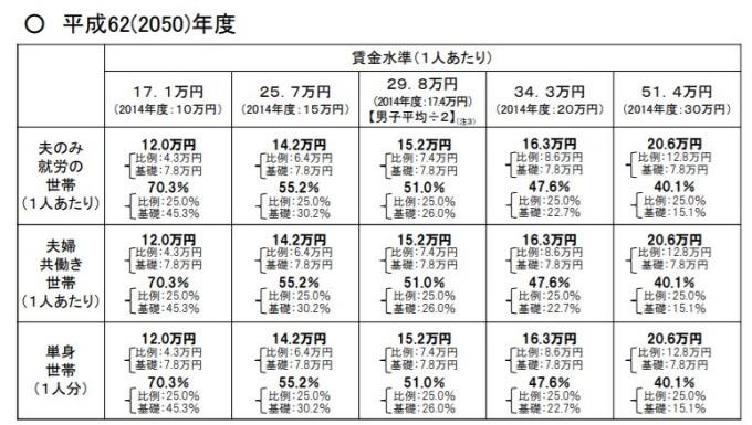 賃金水準(1人当たり)別の年金月額及び所得代替率