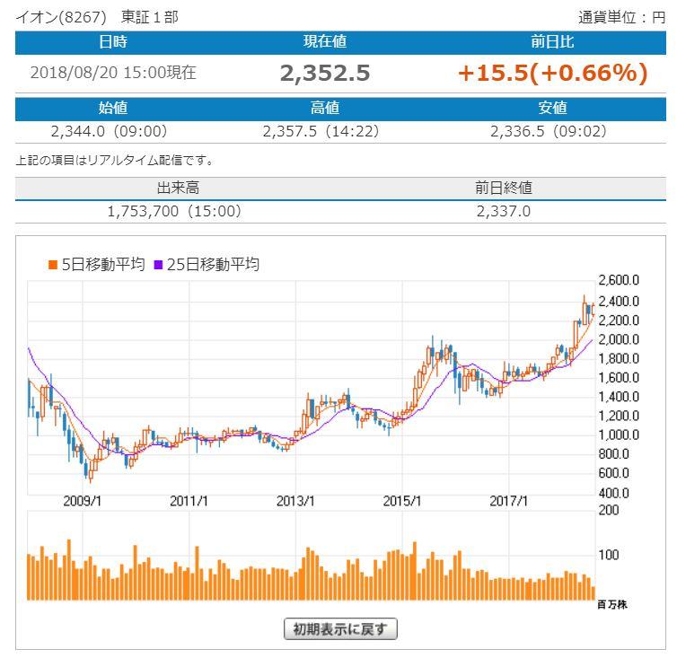 イオン株価推移