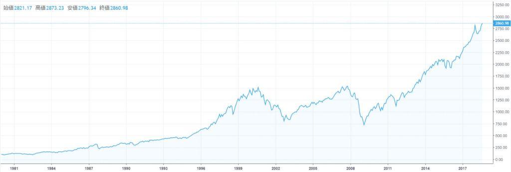 S&P500指数チャート