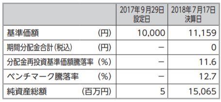 楽天VTI_基準価額201807
