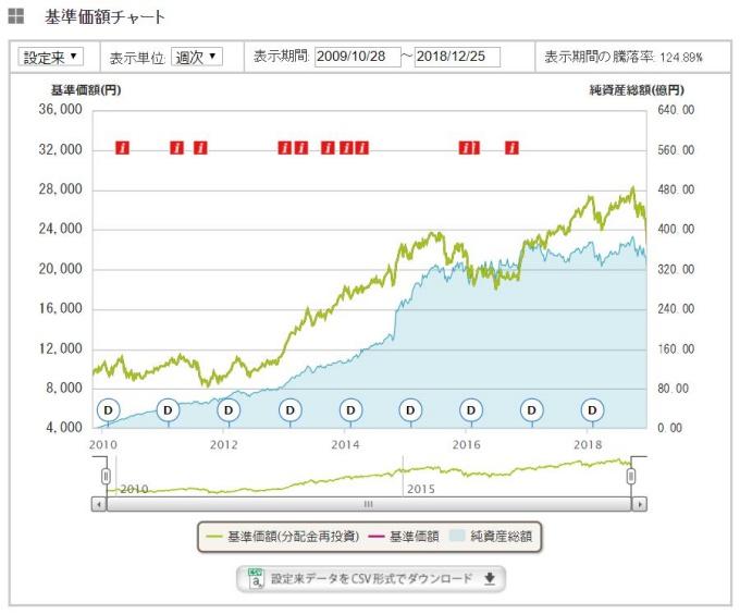 eMAXIS先進国株式チャート