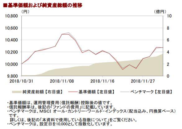 201811基準価額および純資産総額の推移_AC