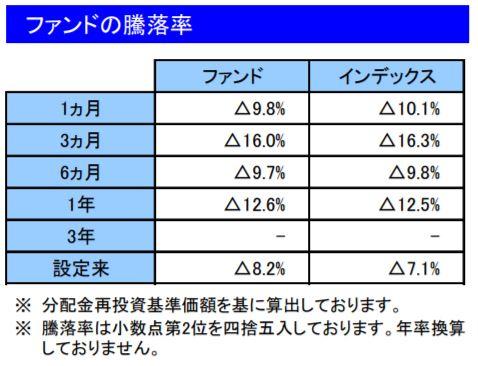 201812ファンドの騰落率_楽天VT