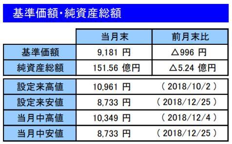 201812基準価額・純資産総額_楽天VT