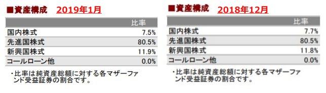 201901資産構成_AC-tile