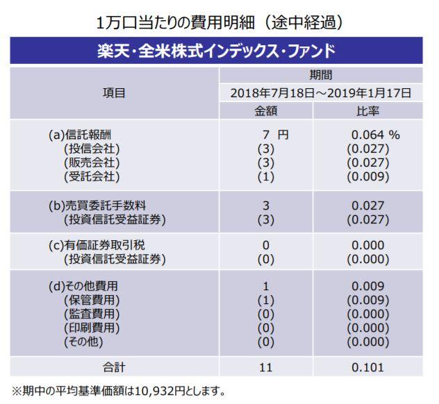 楽天VTI半期費用明細_20190131