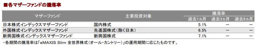 201901各マザーファンドの騰落率_AC