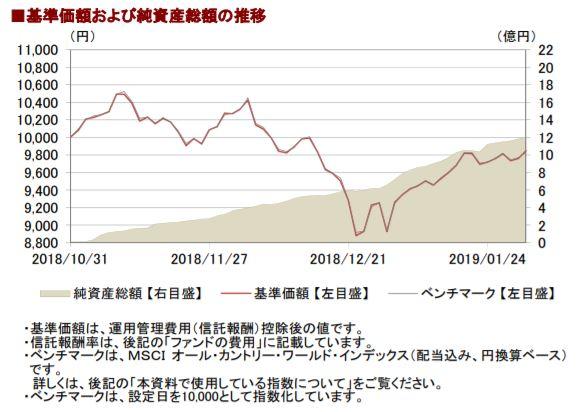 201901基準価額と純資産総額の推移__AC