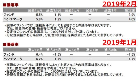 201902騰落率_AC-down