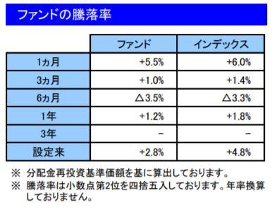 201902ファンドの騰落率_楽天VT