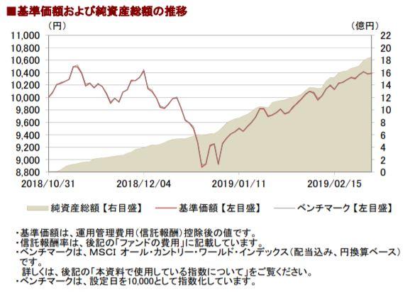 201902基準価額と純資産総額の推移__AC