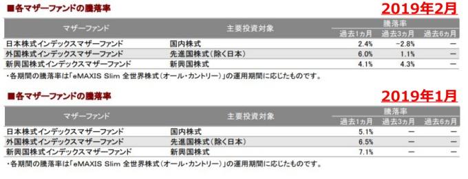 201902各マザーファンドの騰落率_AC-down