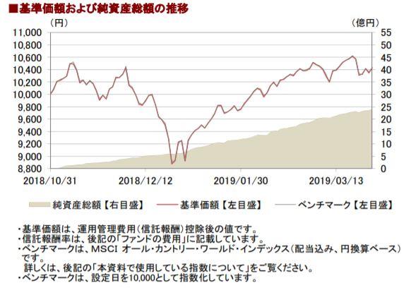201903基準価額と純資産総額の推移__AC
