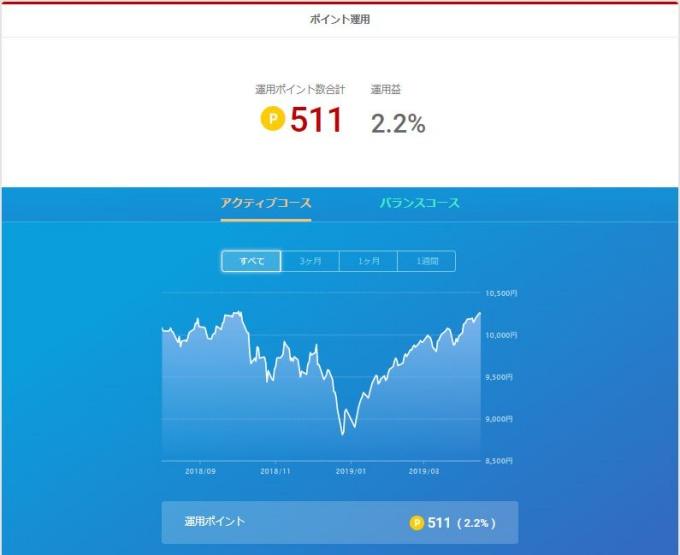 楽天ポイント運用_20190416