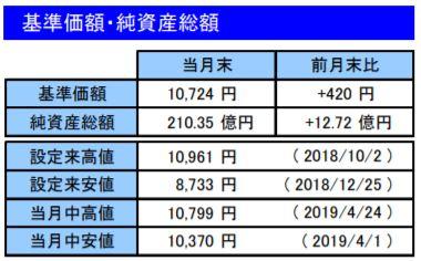 201904基準価額・純資産総額_楽天VT