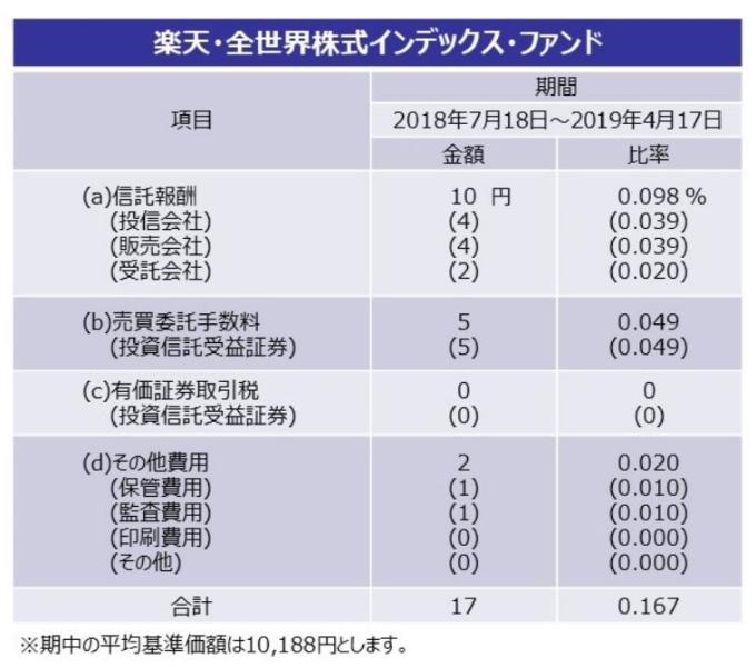 20190509楽天VT費用明細