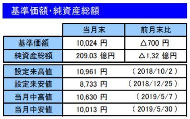 201905基準価額・純資産総額_楽天VT