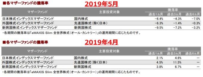 201905各マザーファンドの騰落率_AC-down