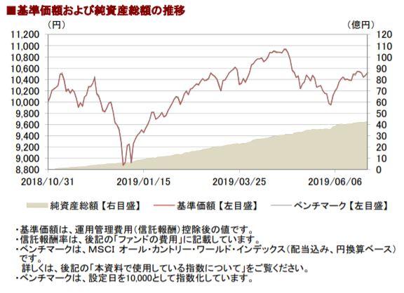 201906基準価額と純資産総額の推移__AC