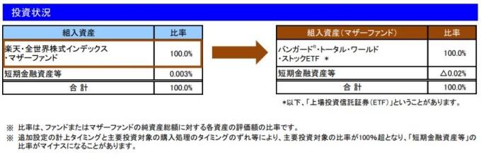 201906投資状況_楽天VT