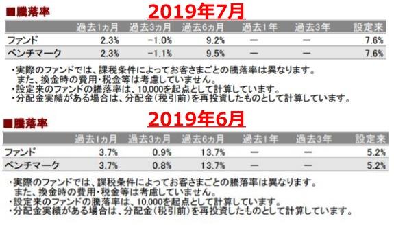 201907騰落率_AC-down