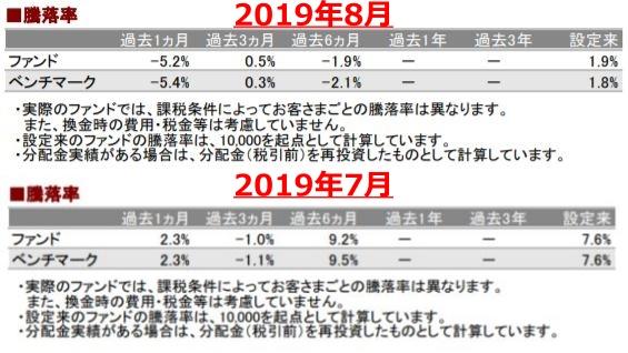 201908騰落率_AC-down