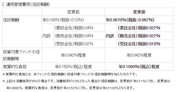 SBI・全世界株式インデックス・ファンド_引下げ信託報酬