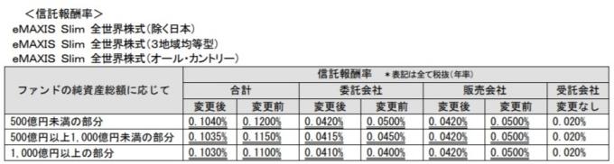 eMAXIS Slim全世界株式_信託報酬引下げ201910