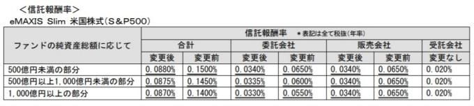 eMAXIS Slim S&P500_信託報酬引下げ201910