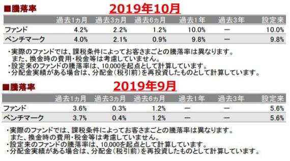 201910騰落率_AC-down