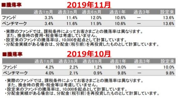 201911騰落率_AC-down