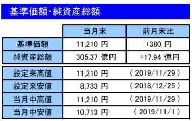 201911基準価額・純資産総額_楽天VT