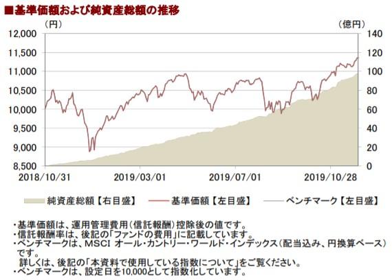 201911基準価額と純資産総額の推移__AC