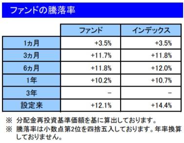 201911ファンドの騰落率_楽天VT