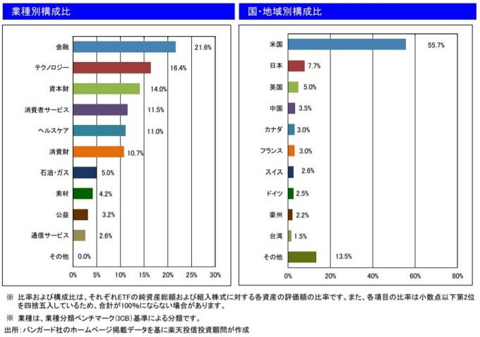 201912業種別・国・地域別構成比_VT