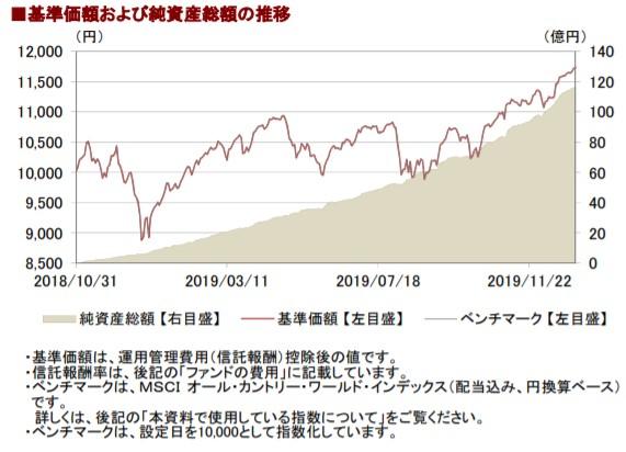 201912基準価額と純資産総額の推移__AC