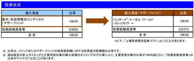 202001投資状況_楽天VT
