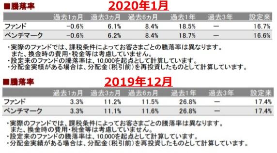 202001騰落率_AC-down