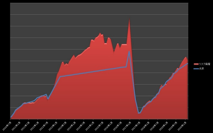 元本・リスク資産推移_202002