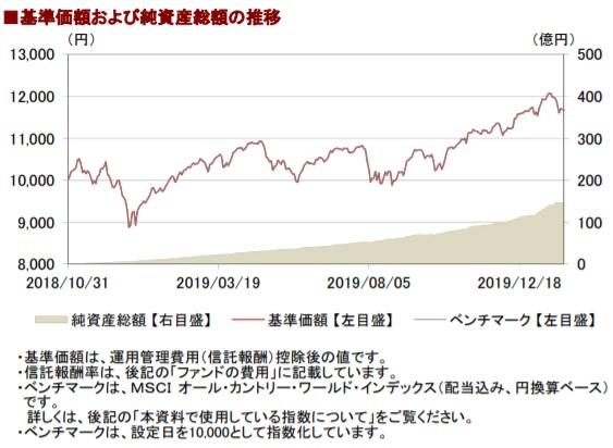 202001基準価額と純資産総額の推移__AC